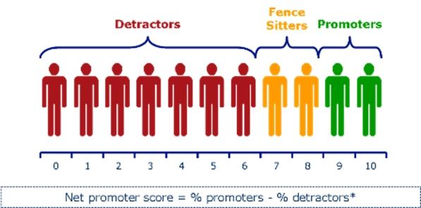 net promoter score nps at apple